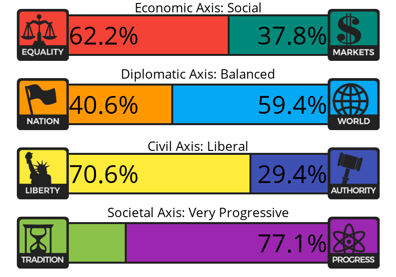 Result chart
