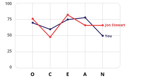 big-five?p1=70,60,75,78,50&p2=76,48,82,66,66&n1=Jon+Stewart&n2=You&id=personality