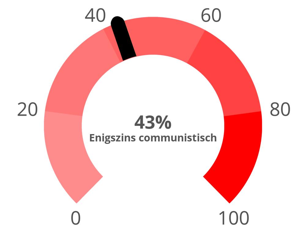 communism?p=43&l=NL&i=1