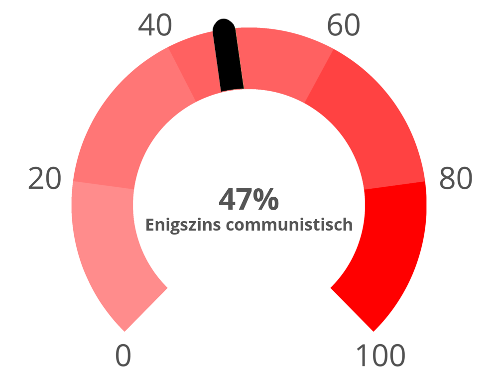 communism?p=47&l=NL&i=1