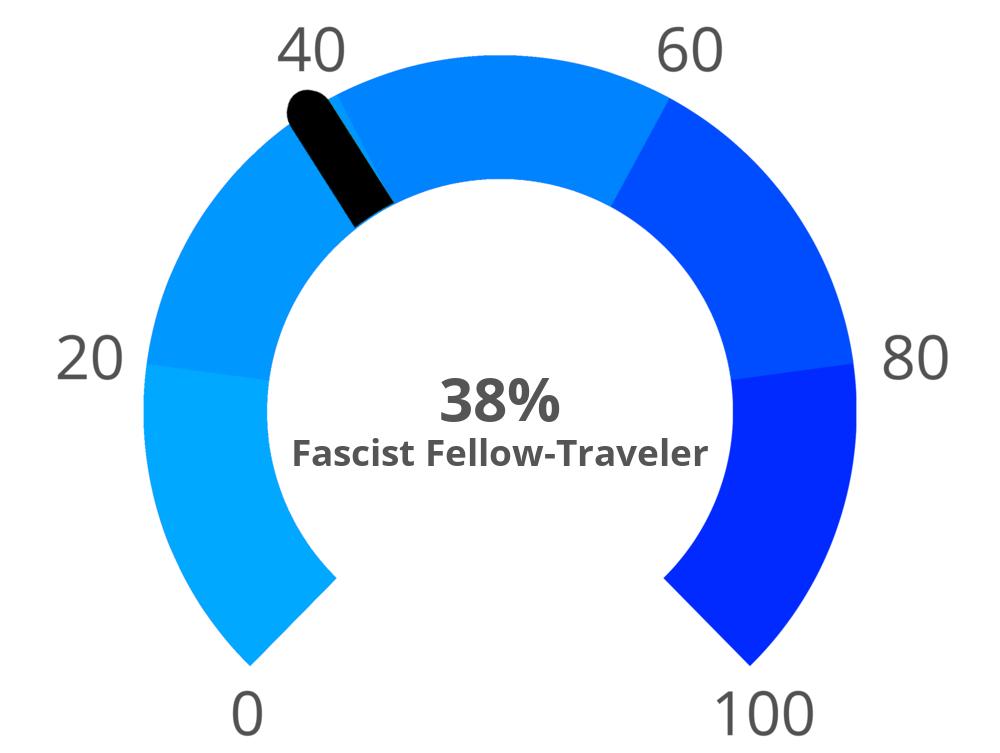 fascism-meter
