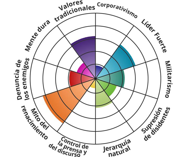 HILO DE POLITICA - Diagrama de Nolan (Test político) - Página 16 Fascist-elements?p=65,20,65,45,35,45,15,85,40,30&l=ES