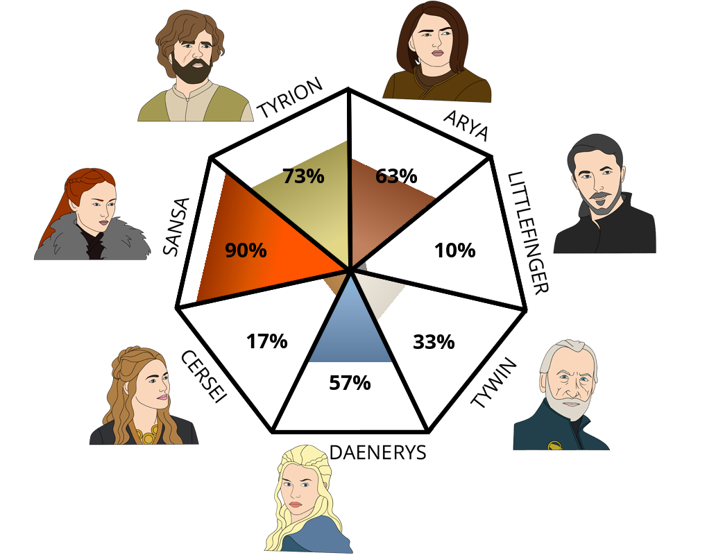[Image: game-of-thrones?p=73,63,10,33,57,17,90&l=EN]