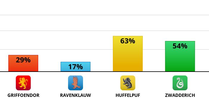 hogwarts?p=29,17,63,54&l=NL