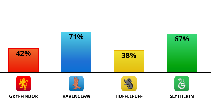 hogwarts?p=42,71,38,67&l=EN