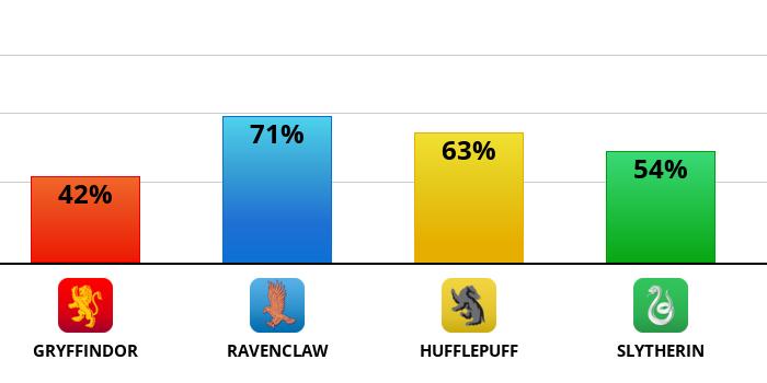 hogwarts?p=42,71,63,54&l=EN