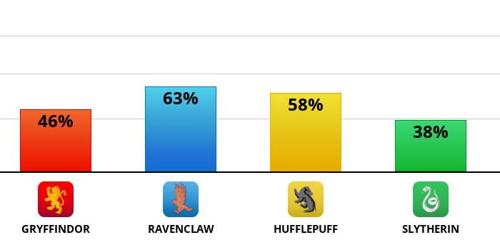 hogwarts?p=46,63,58,38&l=EN&mobile=1