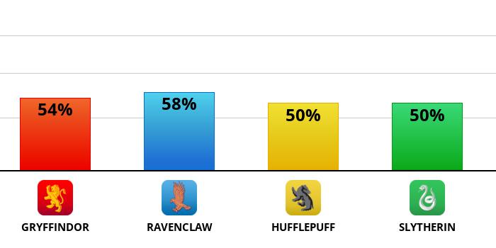 hogwarts?p=54,58,50,50&l=EN