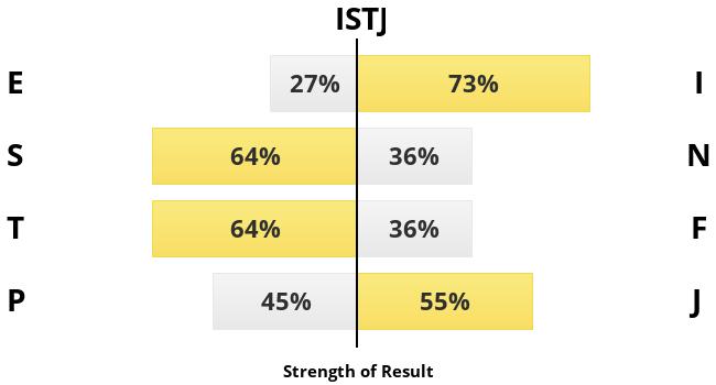 mbti-chart?h=ISTJ&p=27,73,64,36,64,36,45