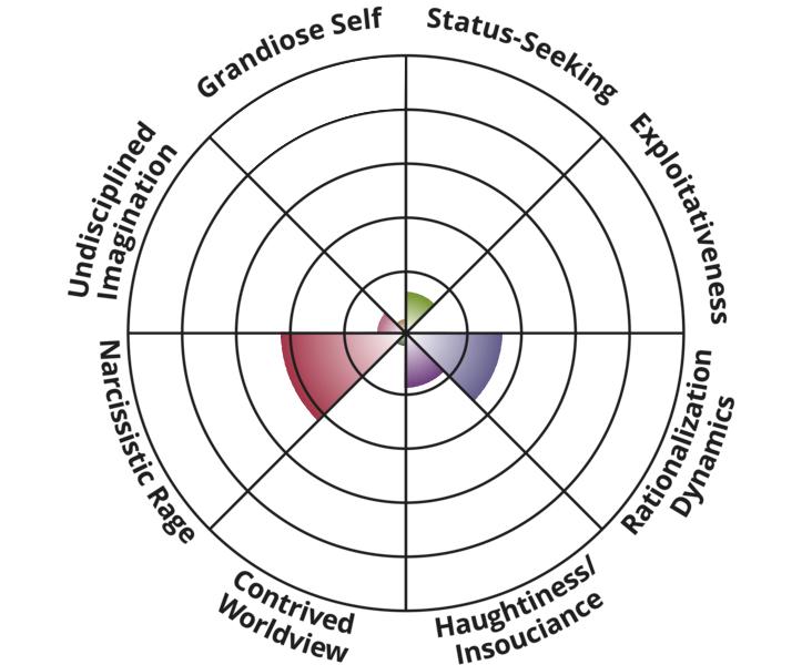 narcissism-spectrum