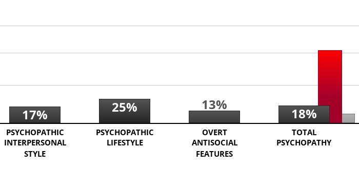 psychopathy-checklist?p=17,25,13,18&l=EN