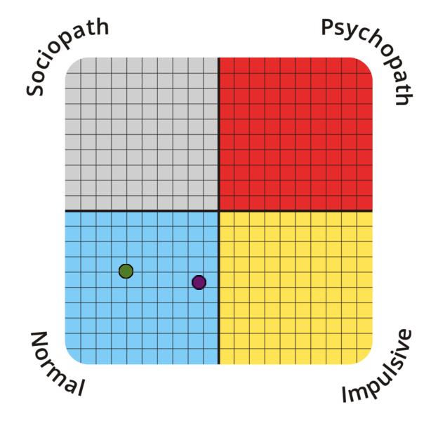 psychopathy-spectrum?p=26.56,43.18&l=EN&mobile=1