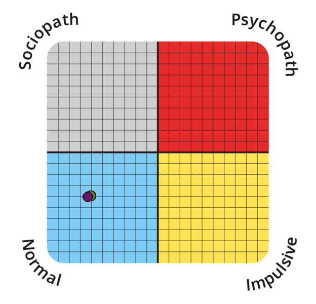 psychopathy-spectrum?p=29.69,18.18&l=EN