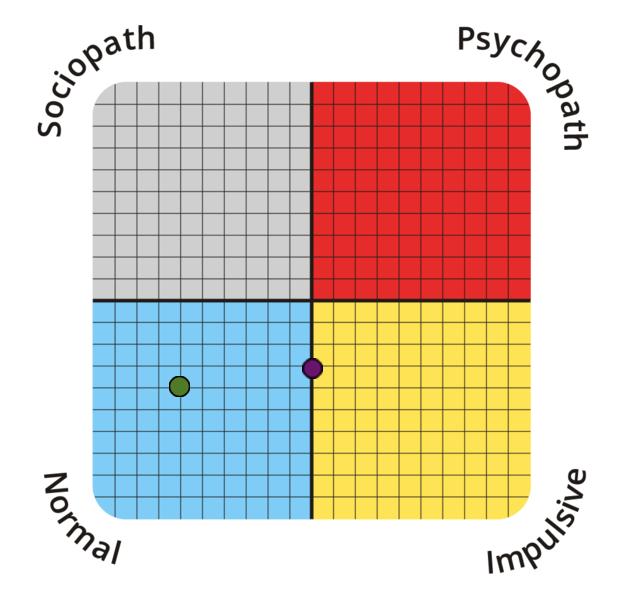 psychopathy-spectrum?p=34.38,50&l=EN