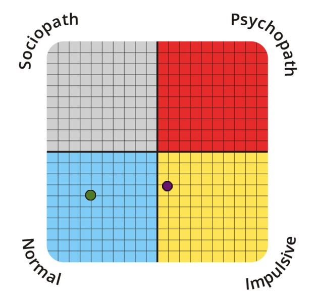 psychopathy-spectrum?p=34.38,54.55&l=EN