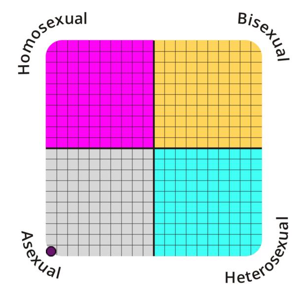 Sex test will