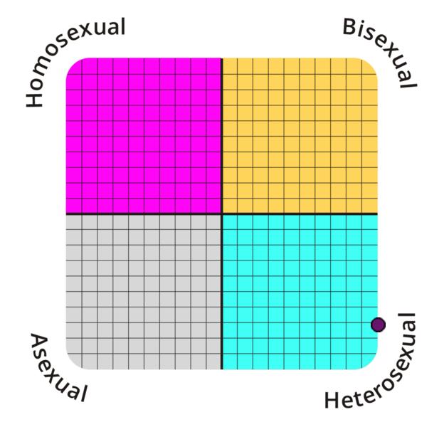 sexual-orientation?p=14.3,100&l=EN