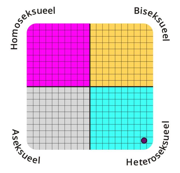 sexual-orientation?p=7.1,92.9&l=NL