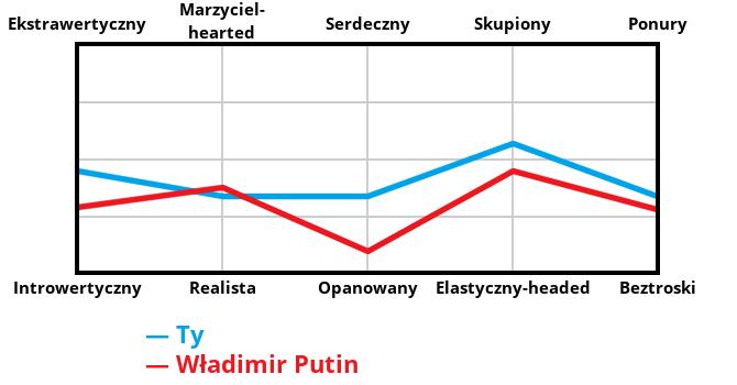 https://charts.idrlabs.com/graphic/villain-graph?1&p1=44,33,33,56,33&p2=28,37,9,44,27&villain=W%C5%82adimir%20Putin&locale=PL