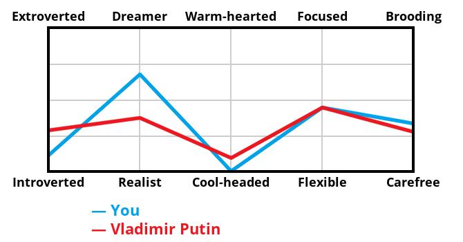 villain-graph?p1=11,67,0,44,33&p2=28,37,9,44,27&villain=Vladimir Putin&locale=EN