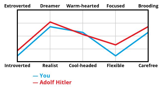 villain-graph?p1=11,67,56,11,56&p2=21,76,52,32,67&villain=Adolf%20Hitler&locale=EN
