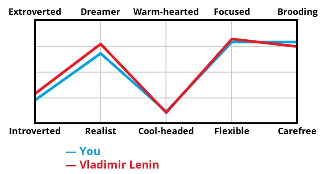 villain-graph?p1=22,67,11,78,78&p2=28,76,10,81,74&villain=Vladimir Lenin&locale=EN